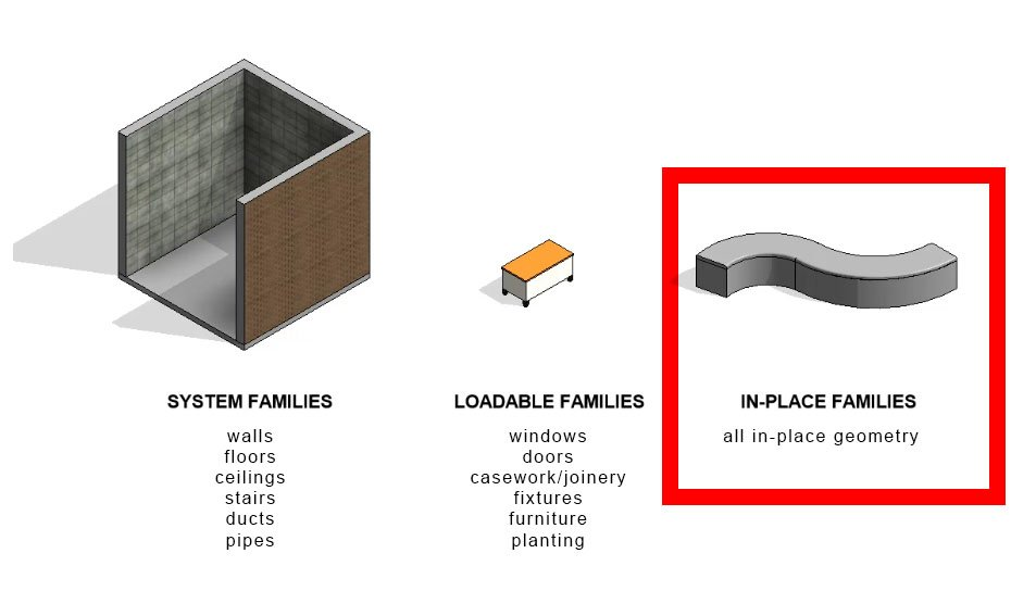 revit materials in-place families