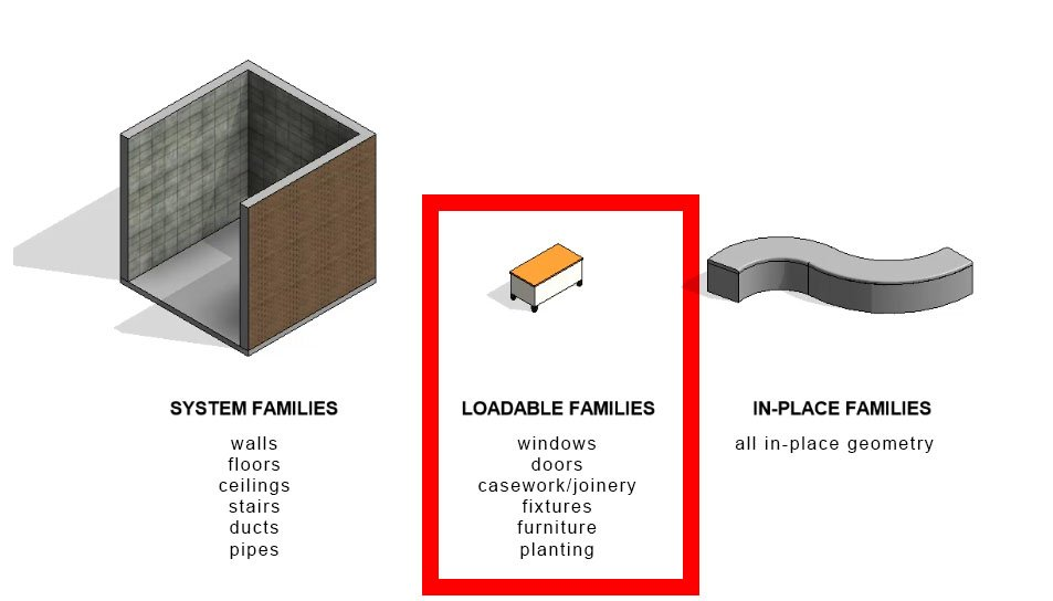 the three kinds of revit families - loadable families