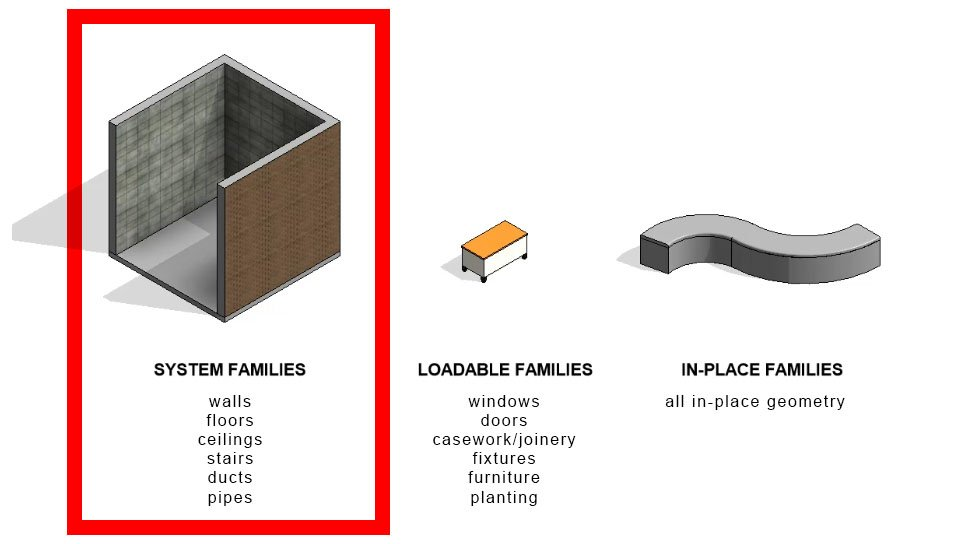 the three kinds of revit families